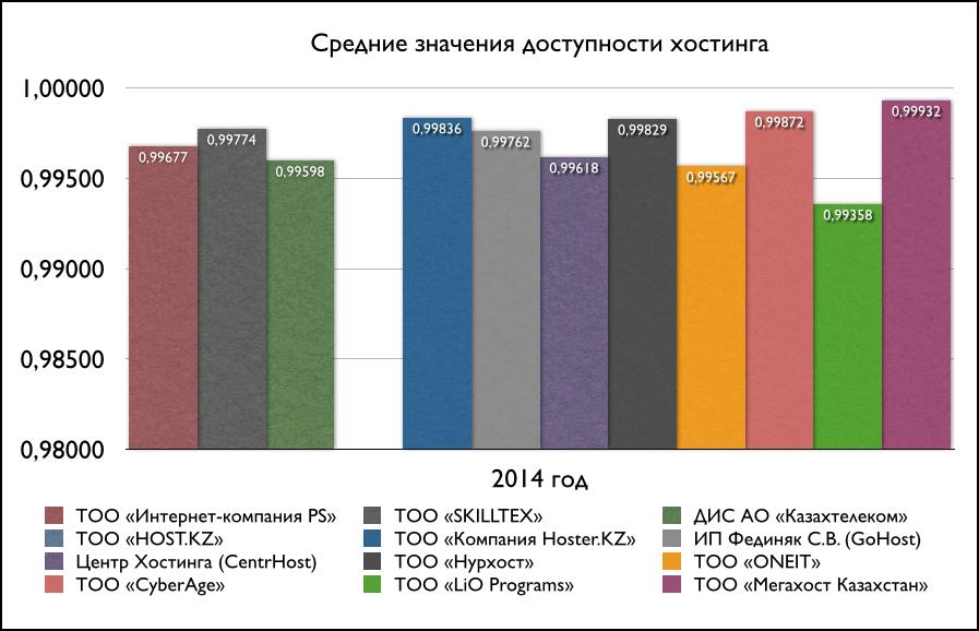 Степень доступности серверов казахстанских хостеров [2014 год]