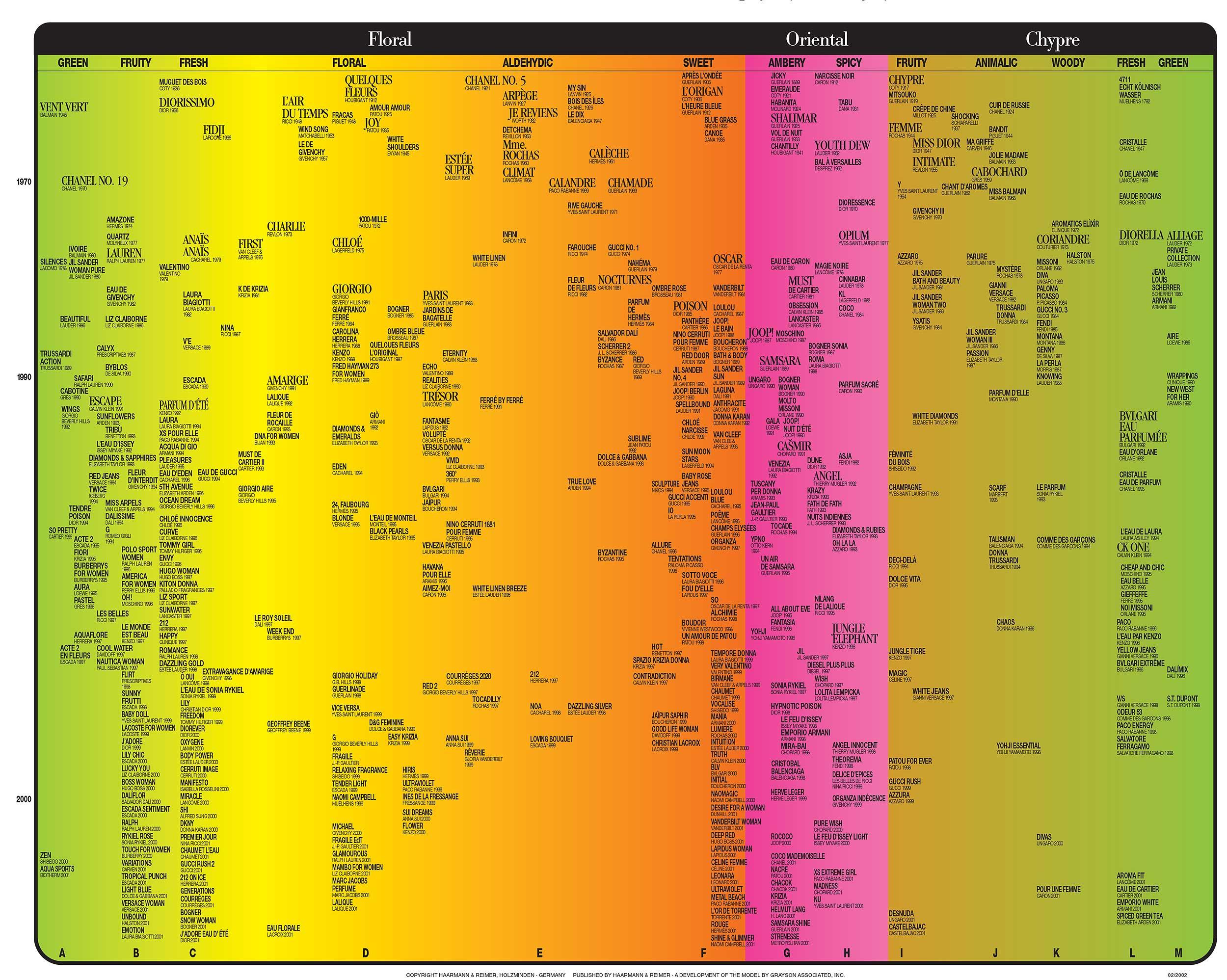 Классификация парфюмов по группам