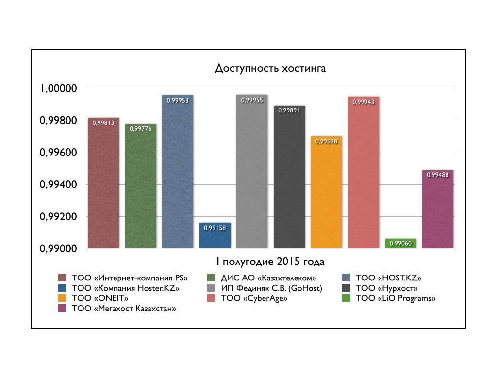 Степень доступности серверов казахстанских хостеров [I полугодие 2015]