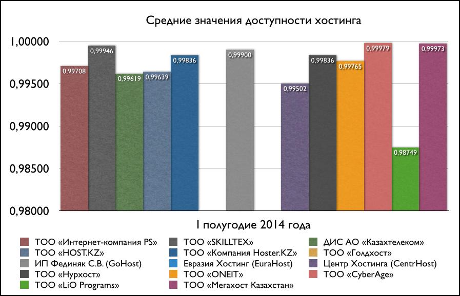 Степень доступности серверов казахстанских хостеров [I полугодие 2014]
