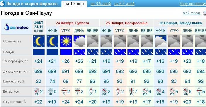 погода в Сан Паулу
