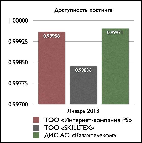 Степень доступности серверов казахстанских хостеров