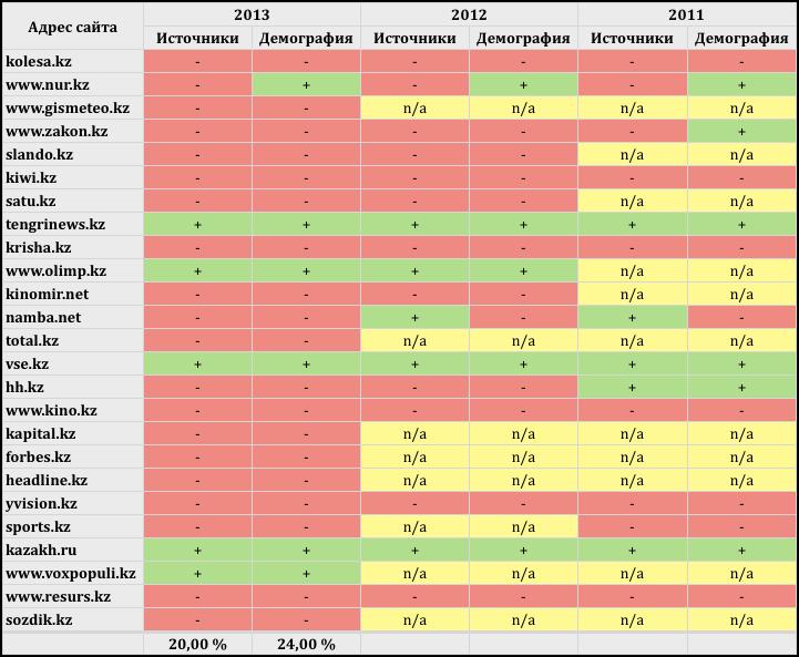 Таблица результатов 2013
