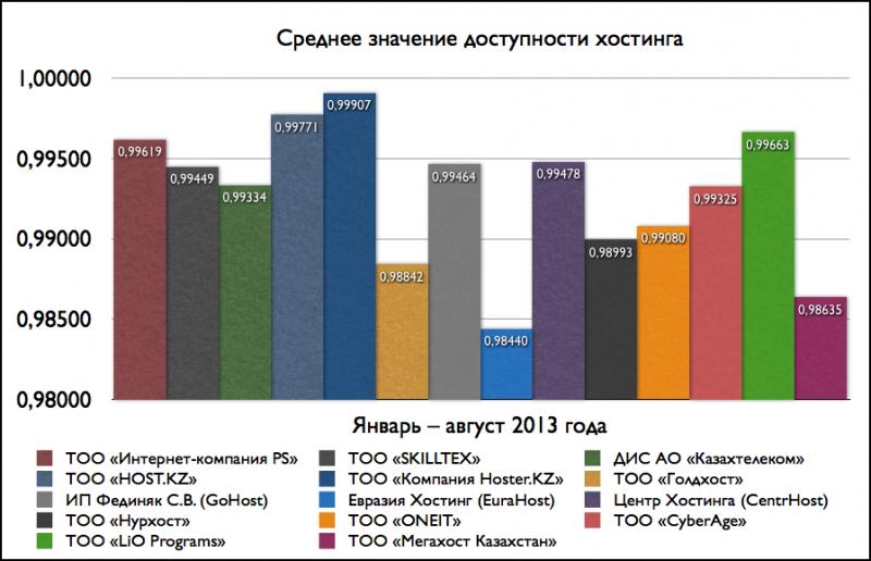 Средние значения доступности хостинга (январь-август 2013)