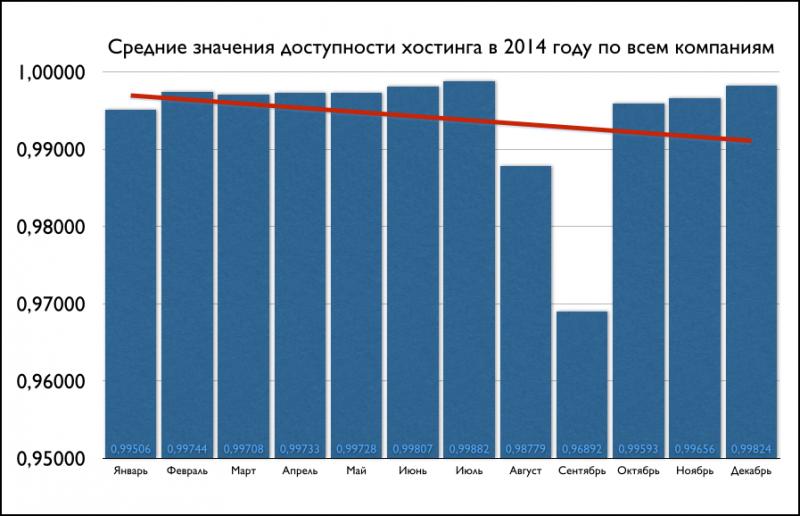 Средние значения доступности хостинга за 2014 год по всем компаниям