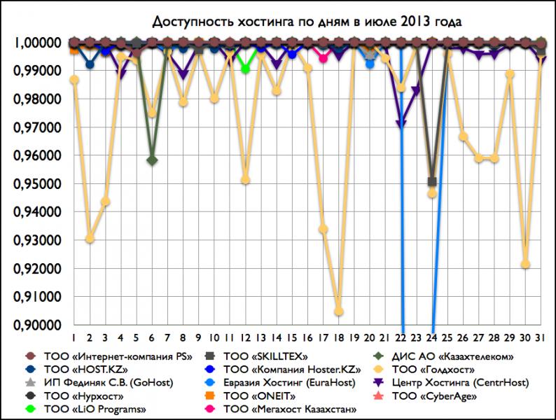 Доступность хостнига по дням в июле 2013 года