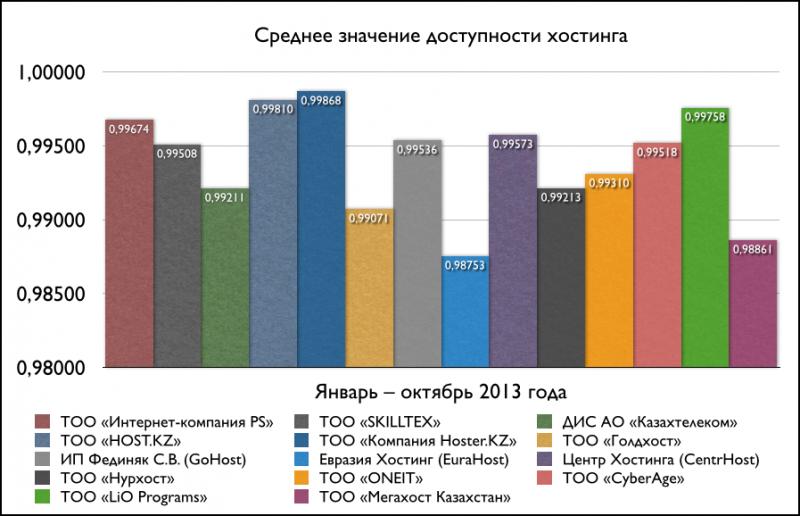 Средние значения доступности хостинга (январь-октябрь 2013)