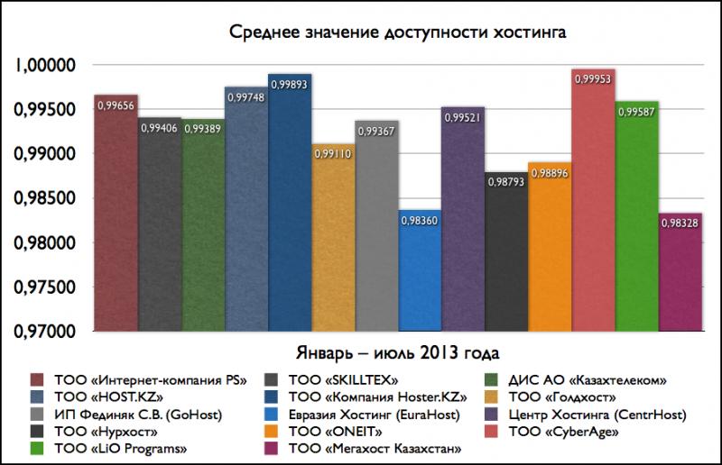Средние значения доступности хостинга (январь-июль 2013)