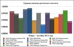 Средние значения доступности хостинга (январь-сентябрь 2013)