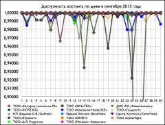 Доступность хостнига по дням в сентябре 2013 года