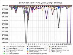 Доступность хостнига по дням в декабре 2013 года