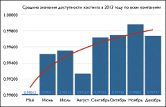 Средние значения доступности хостинга за 2013 год по всем компаниям