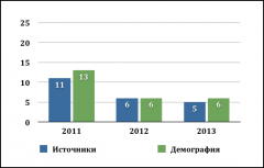 Диаграмма 2013
