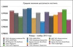 Средние значения доступности хостинга (январь-ноябрь 2013)