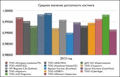 Средние значения доступности хостинга за 2013 год