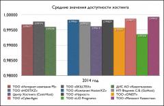 Средние значения доступности хостинга за 2014 год
