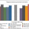 Средние значения доступности хостинга за I полугодие 2014 года