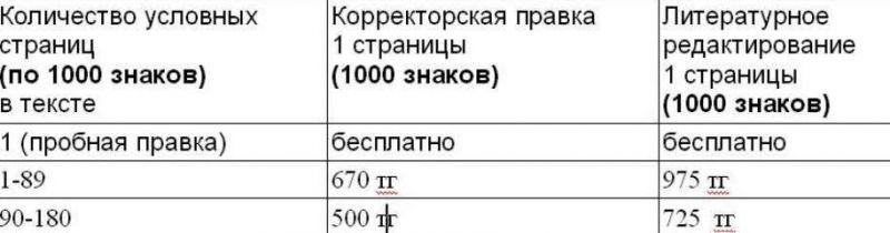 цены корректура/редактура