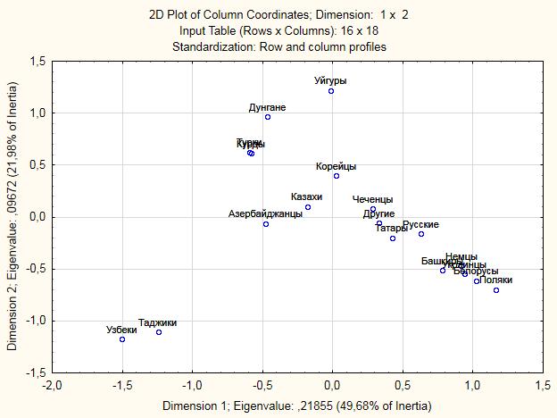 2D Plot Of Column Coordinates2