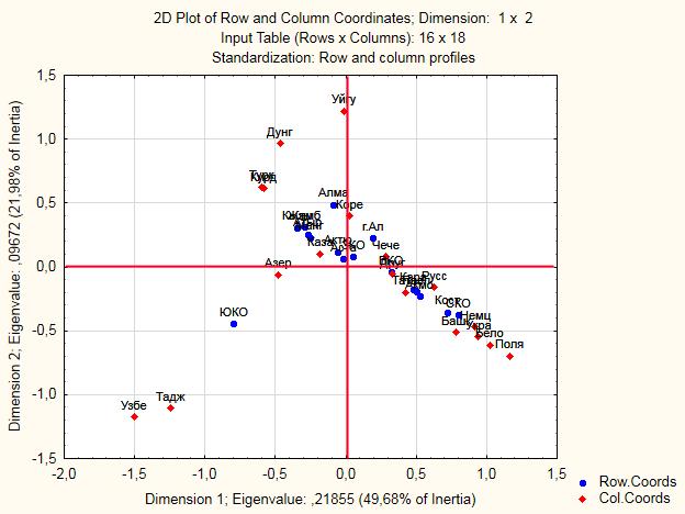2D Plot Of Row And Column Coordinates3