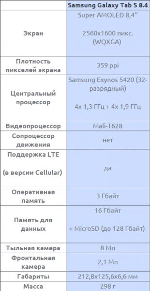 Характеристики Samsung Galaxy Tab S 8,4