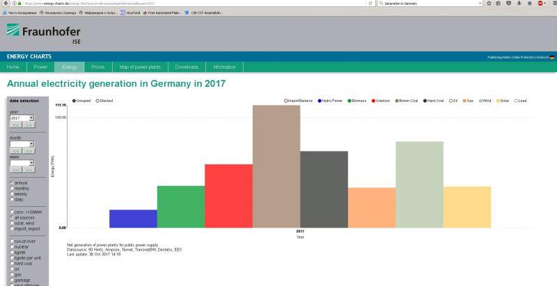 Germany generation