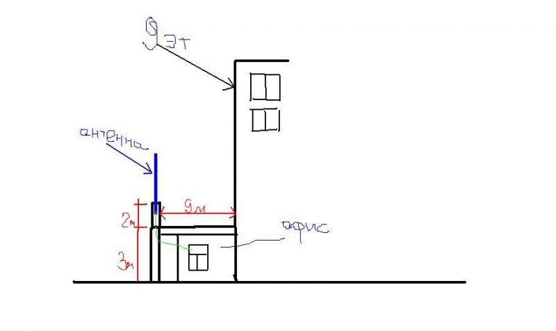 план антенна