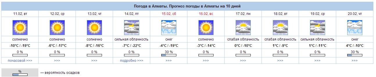 pogoda-v-almati