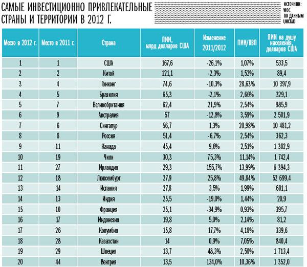 Оценка инвестиционного климата россии и канады