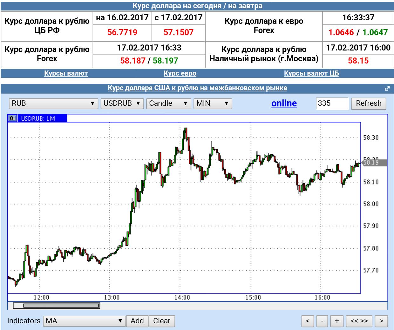 Рубли на доллары сегодня курс