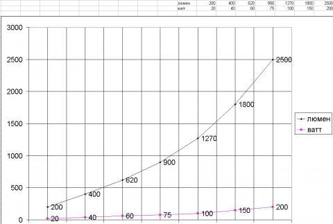 мощность лампочек-сравнение2.jpg