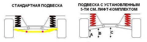 Принципиально важным для понимания моментом является то, что после лифта подвески сохраняется прежнее верхнее...