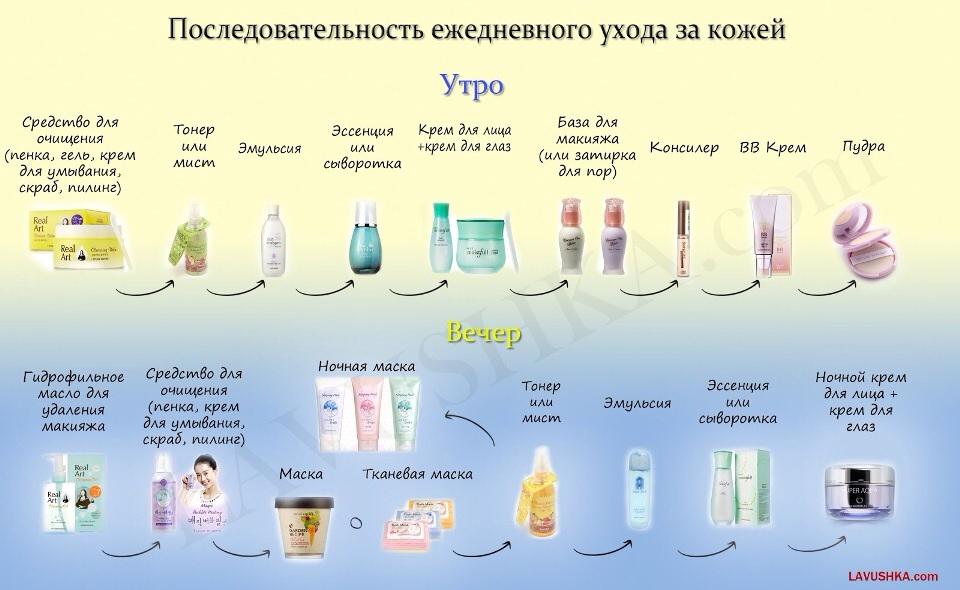 Корейский уход за сухой кожей лица