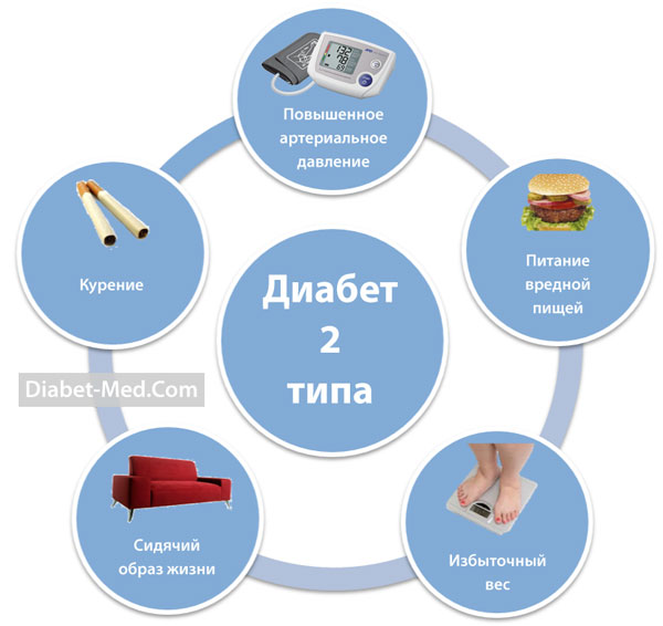 Диабетики 2 типаы