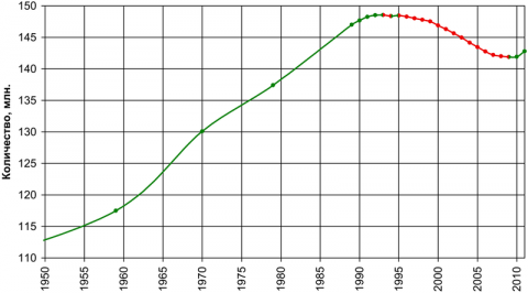 800px-Population_of_Russia-rus.png
